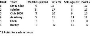 The Vijay League Table