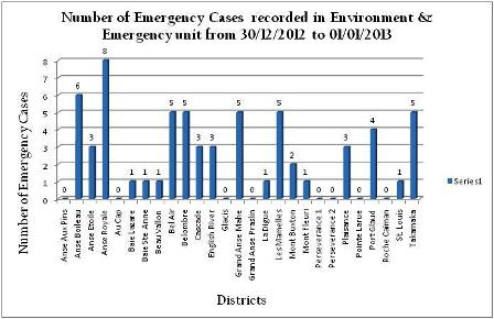 Number of emergency cases per districts