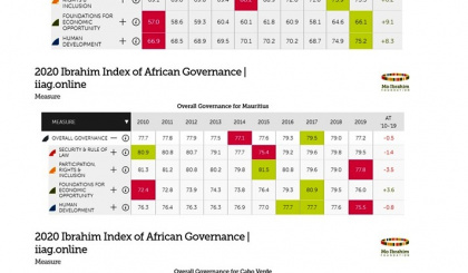 2020 Mo Ibrahim Index of African Governance